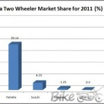 Indonesia-Two-wheeler-market-share-Copy