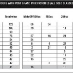 MotoGP-riders-with-most-victories